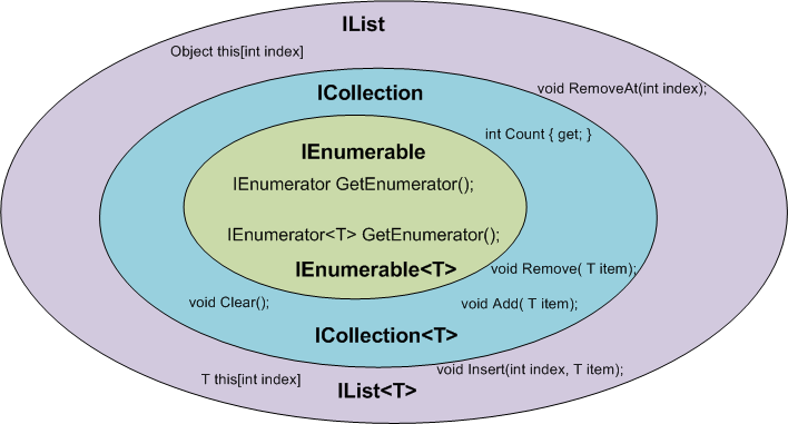 Scenarions for IEnumerable, ICollection, IList