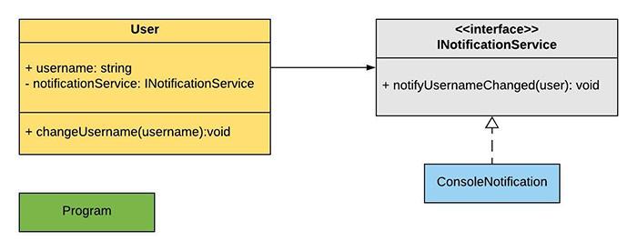 Dependency Injection in C# using Autofac | Claudio Bernasconi